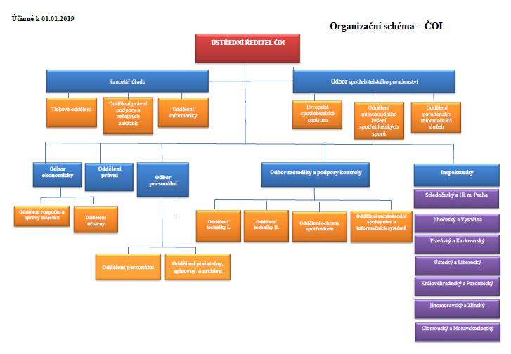 Organizační struktura Ústřední inspektorát ČOI rok 2019