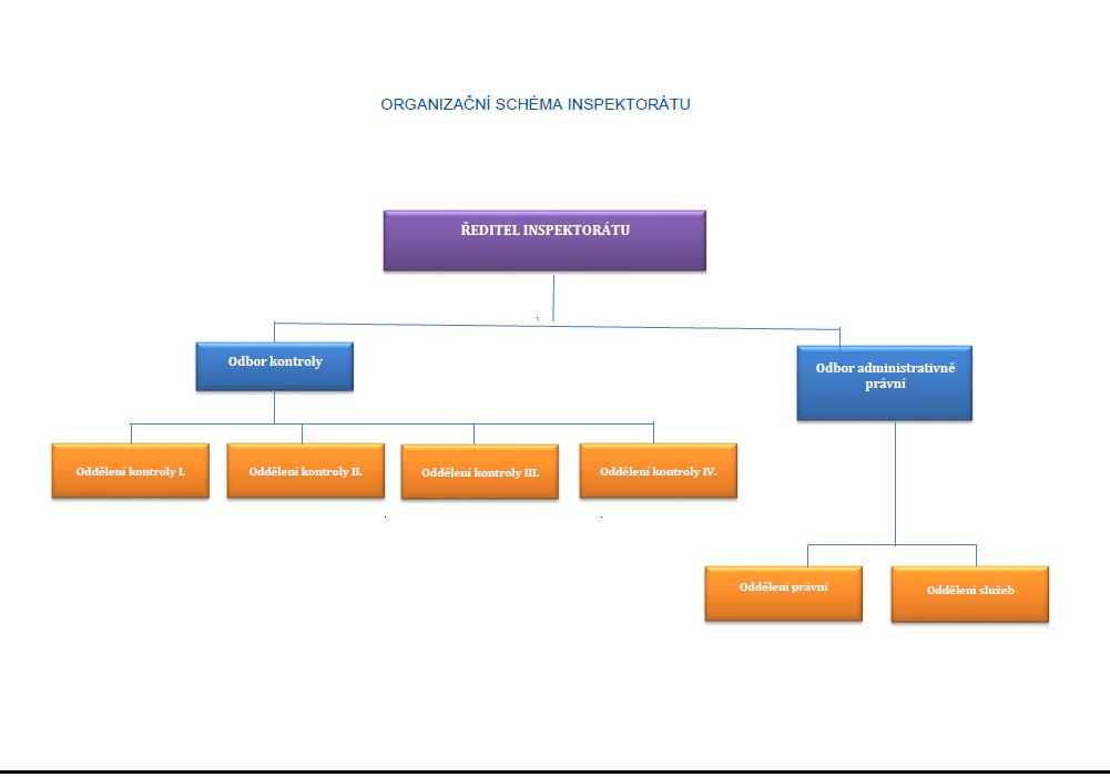 Organizační struktura inspektorátu